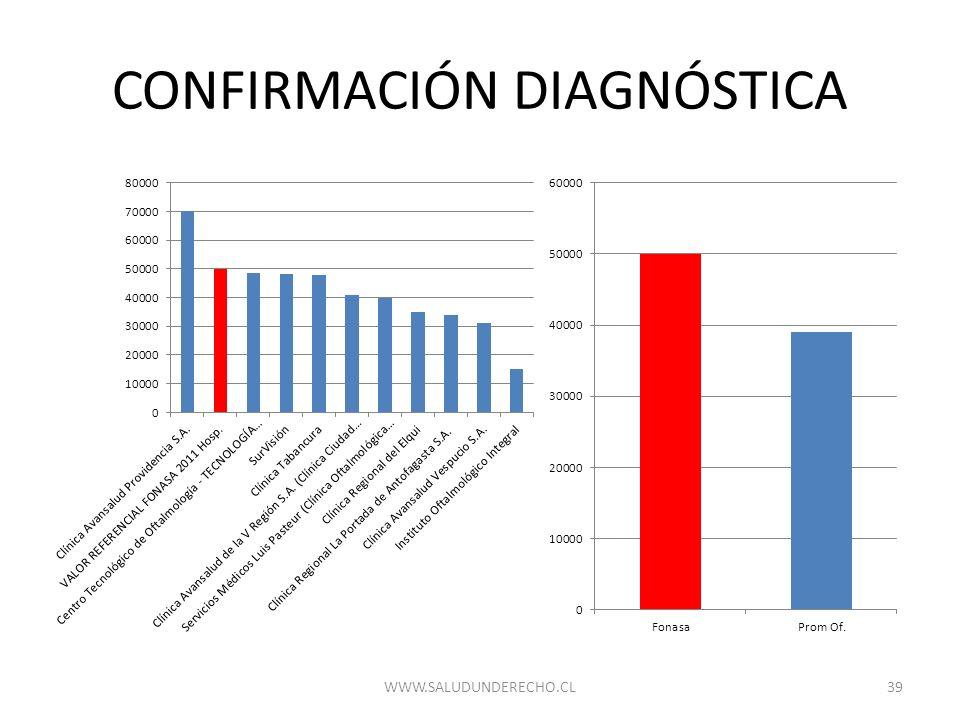 CONFIRMACIÓN DIAGNÓSTICA 39WWW.SALUDUNDERECHO.CL
