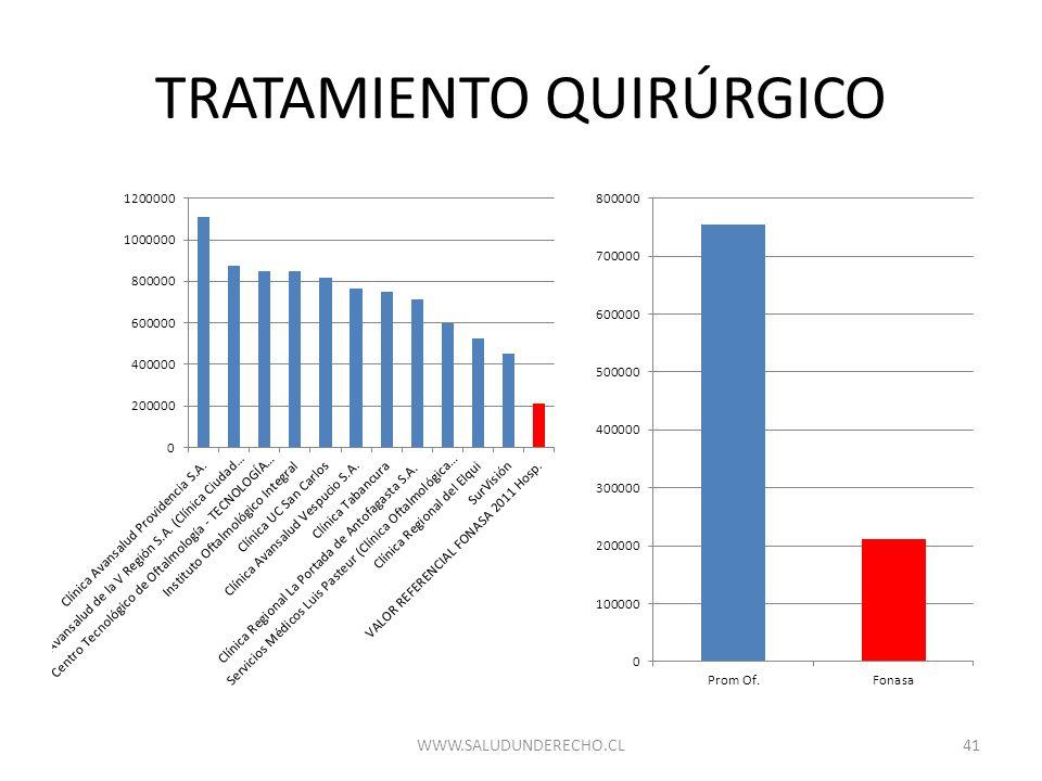 TRATAMIENTO QUIRÚRGICO 41WWW.SALUDUNDERECHO.CL