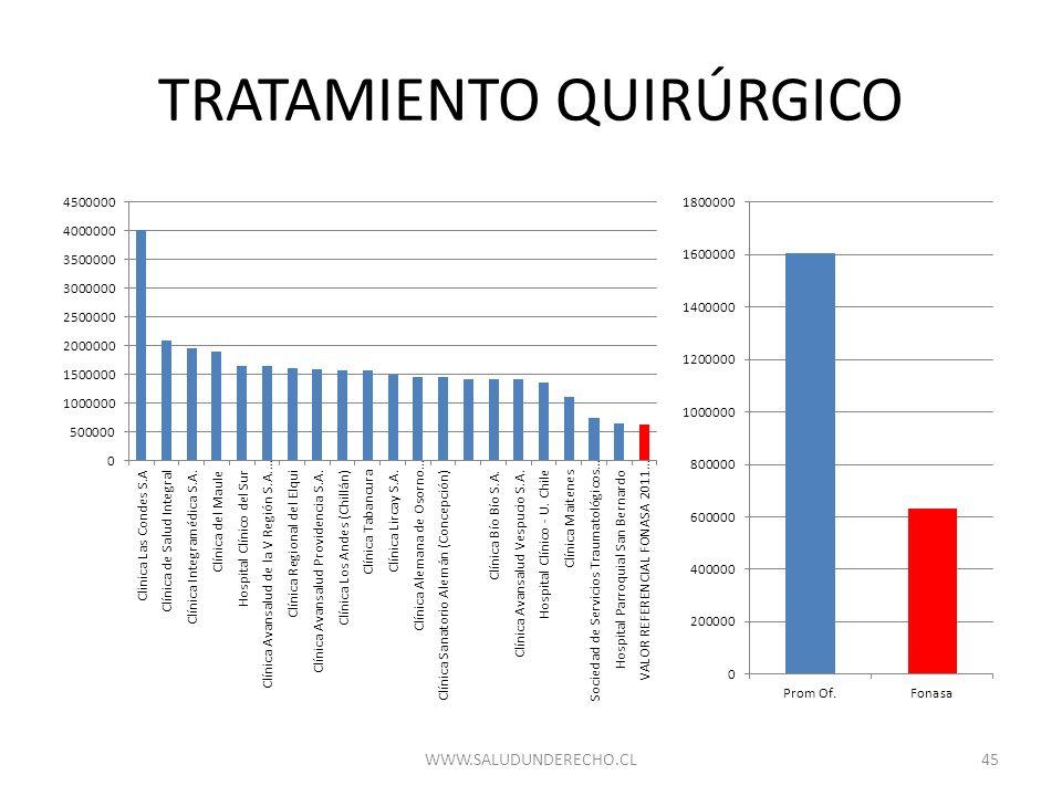 TRATAMIENTO QUIRÚRGICO 45WWW.SALUDUNDERECHO.CL