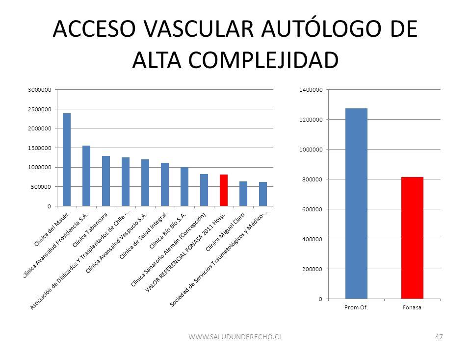 ACCESO VASCULAR AUTÓLOGO DE ALTA COMPLEJIDAD 47WWW.SALUDUNDERECHO.CL