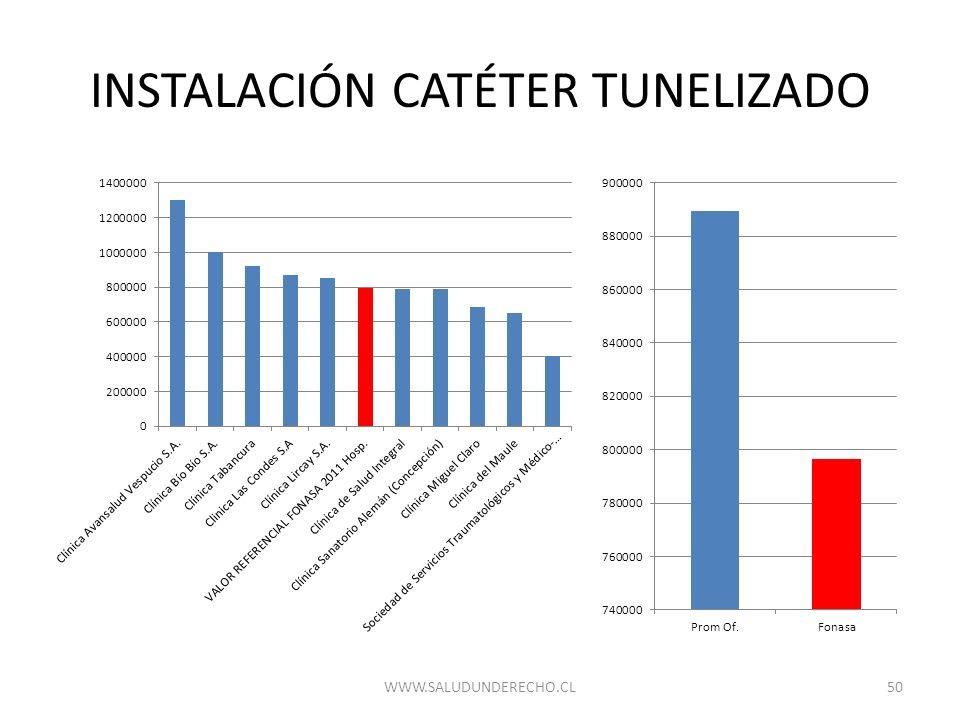 INSTALACIÓN CATÉTER TUNELIZADO 50WWW.SALUDUNDERECHO.CL
