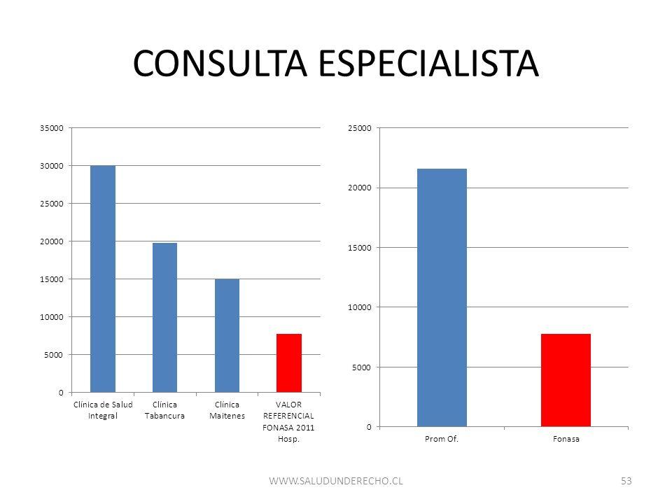 CONSULTA ESPECIALISTA 53WWW.SALUDUNDERECHO.CL