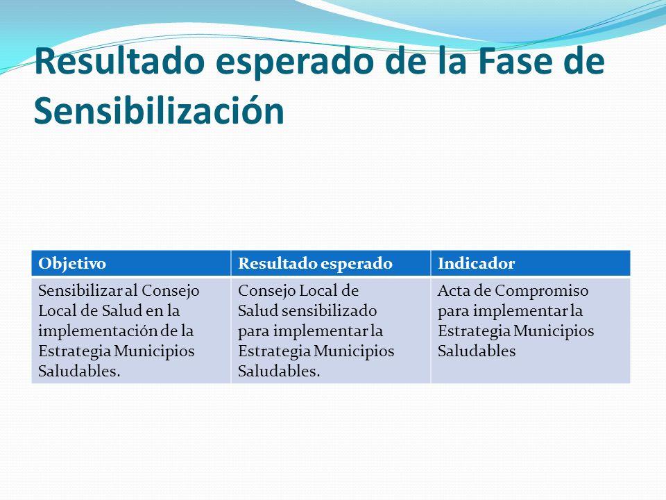 Resultado esperado de la Fase de Sensibilización ObjetivoResultado esperadoIndicador Sensibilizar al Consejo Local de Salud en la implementación de la