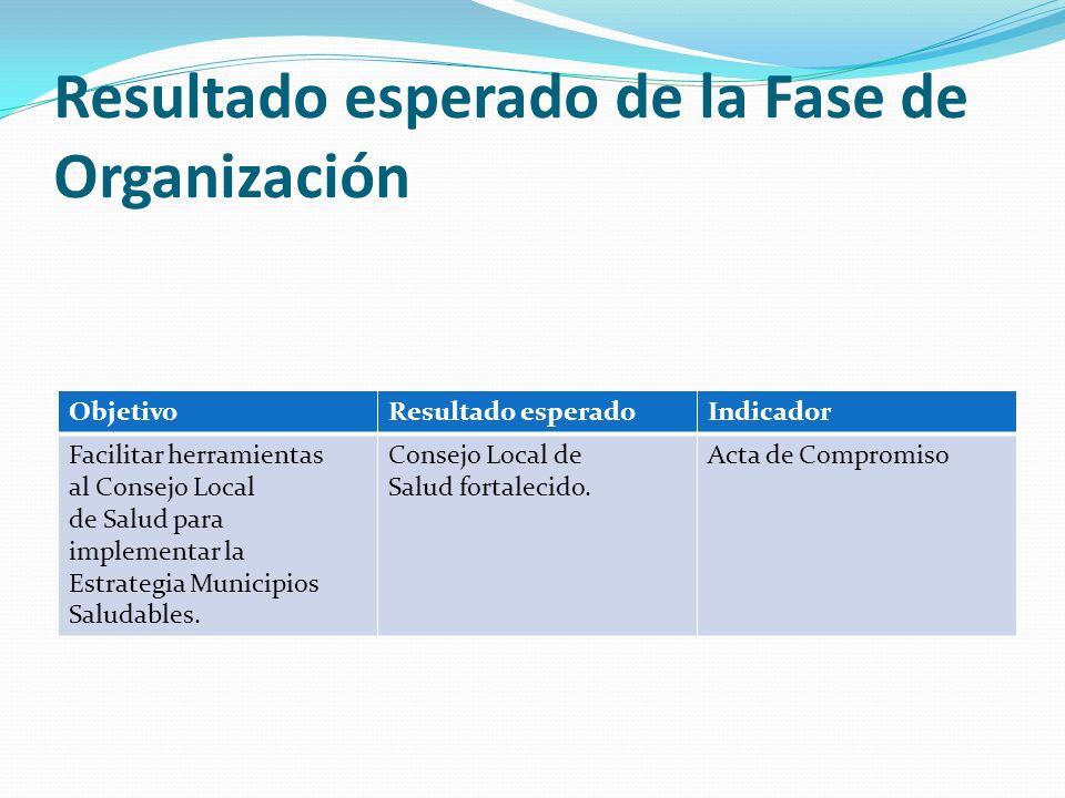 Resultado esperado de la Fase de Organización ObjetivoResultado esperadoIndicador Facilitar herramientas al Consejo Local de Salud para implementar la
