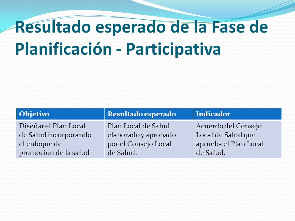 Resultado esperado de la Fase de Planificación - Participativa ObjetivoResultado esperadoIndicador Diseñar el Plan Local de Salud incorporando el enfo