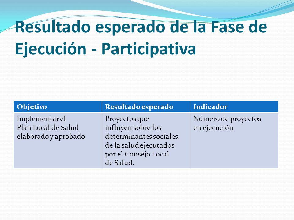 Resultado esperado de la Fase de Ejecución - Participativa ObjetivoResultado esperadoIndicador Implementar el Plan Local de Salud elaborado y aprobado