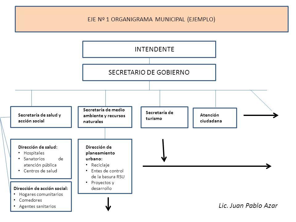 EJE Nº 1 ORGANIGRAMA MUNICIPAL (EJEMPLO) INTENDENTE SECRETARIO DE GOBIERNO Secretaría de salud y acción social Secretaría de medio ambiente y recursos