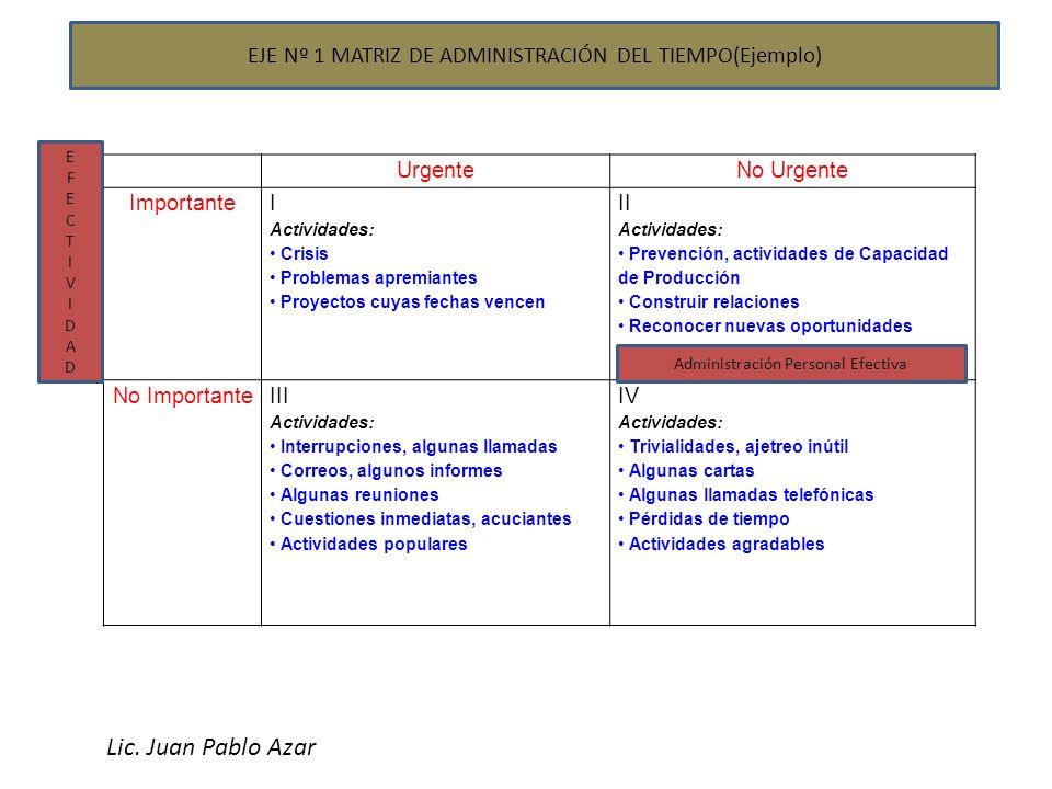 EJE Nº 1 MATRIZ DE ADMINISTRACIÓN DEL TIEMPO(Ejemplo) UrgenteNo Urgente Importante I Actividades: Crisis Problemas apremiantes Proyectos cuyas fechas