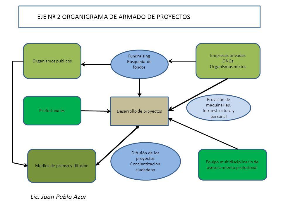 EJE Nº 2 ORGANIGRAMA DE ARMADO DE PROYECTOS Organismos públicos Empresas privadas ONGs Organismos mixtos Fundraising Búsqueda de fondos Profesionales