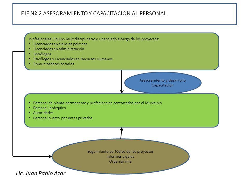 EJE Nº 2 ASESORAMIENTO Y CAPACITACIÓN AL PERSONAL Profesionales: Equipo multidisciplinario y Licenciado a cargo de los proyectos: Licenciados en cienc