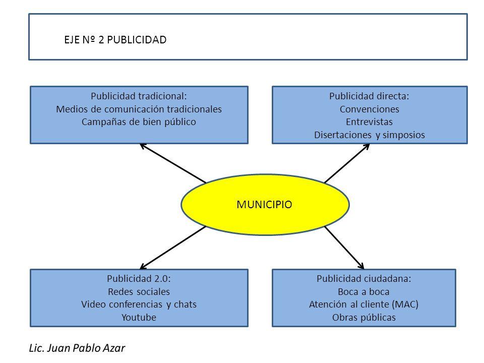 EJE Nº 2 PUBLICIDAD MUNICIPIO Publicidad tradicional: Medios de comunicación tradicionales Campañas de bien público Publicidad directa: Convenciones E