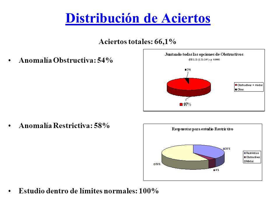 Distribución de Aciertos Aciertos totales: 66,1% Anomalía Obstructiva: 54% Anomalía Restrictiva: 58% Estudio dentro de límites normales: 100%