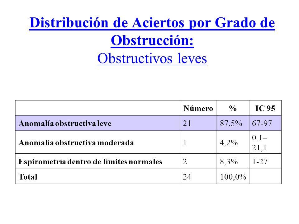 Distribución de Aciertos por Grado de Obstrucción: Obstructivos leves Número%IC 95 Anomalía obstructiva leve2187,5%67-97 Anomalía obstructiva moderada14,2% 0,1– 21,1 Espirometría dentro de límites normales28,3%1-27 Total24100,0%
