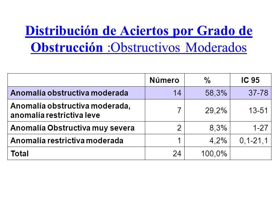 Distribución de Aciertos por Grado de Obstrucción :Obstructivos Moderados Número%IC 95 Anomalía obstructiva moderada1458,3%37-78 Anomalía obstructiva moderada, anomalía restrictiva leve 729,2%13-51 Anomalía Obstructiva muy severa28,3%1-27 Anomalía restrictiva moderada14,2%0,1-21,1 Total24100,0%
