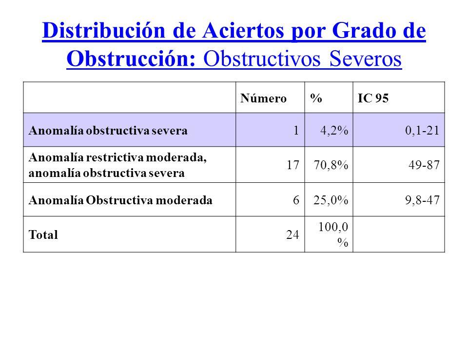 Distribución de Aciertos por Grado de Obstrucción: Obstructivos Severos Número%IC 95 Anomalía obstructiva severa14,2%0,1-21 Anomalía restrictiva moderada, anomalía obstructiva severa 1770,8%49-87 Anomalía Obstructiva moderada625,0%9,8-47 Total24 100,0 %