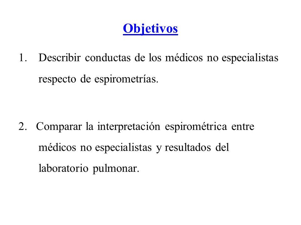 Objetivos 1.Describir conductas de los médicos no especialistas respecto de espirometrías.
