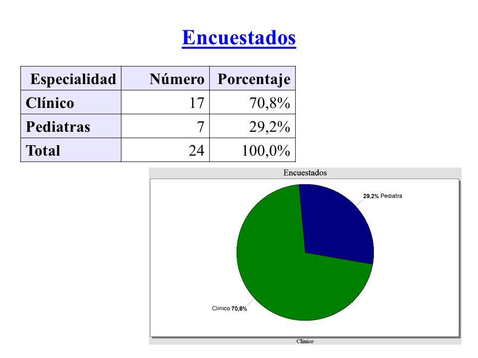 Distribución de Aciertos por Grado de Obstrucción: Obstructivos Muy Severos Número%IC 95 Anomalía obstructiva muy severa625,0%9,8-46 Anomalía restrictiva leve, anomalía obstructiva severa 1770,8%49-87 Anomalía obstructiva moderada.14,2%0,1-21 Total24100,0%