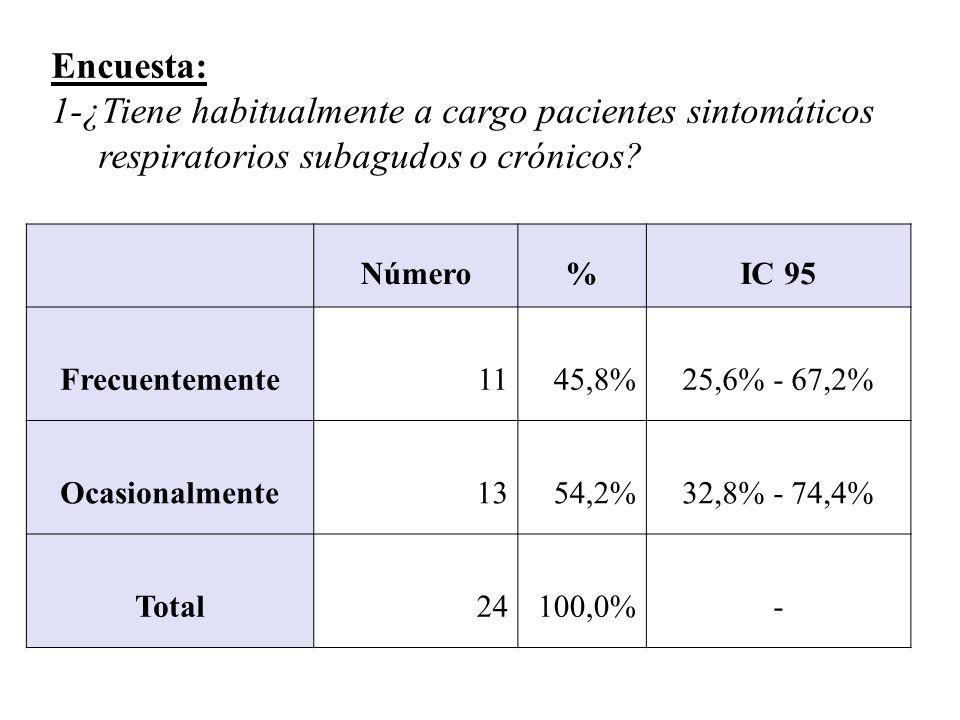 Número%IC 95 Frecuentemente1145,8%25,6% - 67,2% Ocasionalmente1354,2%32,8% - 74,4% Total24100,0%- Encuesta: 1-¿Tiene habitualmente a cargo pacientes sintomáticos respiratorios subagudos o crónicos