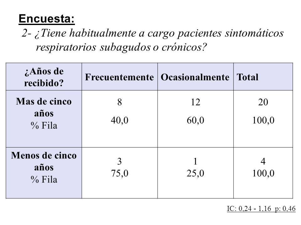 Encuesta: 3-En el caso de pacientes respiratorios subagudos/crónicos, Ud: Número%IC 95 No solicita Espirometría14,2%0,1% - 21,1 Siempre solicita Espirometría520,8%7,1 – 42,2 Solicita Espirometría a veces1875,0%53,3 – 90,2 Total24100,0%