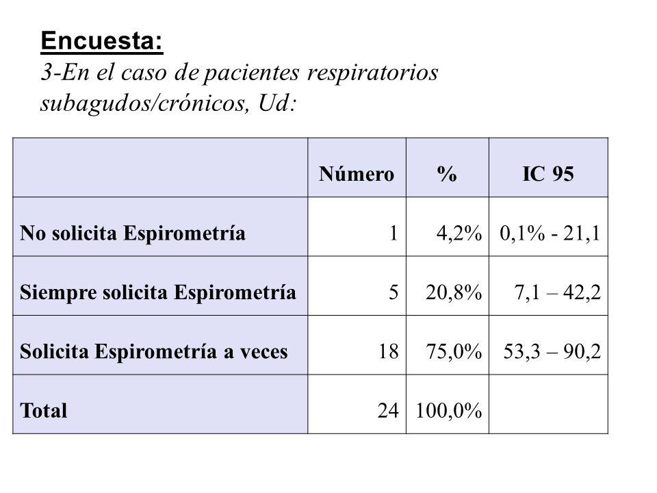 Encuesta: 4-En el caso de los pacientes con EPOC, Ud: Número%IC 95 No solicita espirometría14,2%0,1 – 21,2 Siempre solicita espirometría.1250,0%29,7 – 70,9 Solicita Espirometría a veces.1145,8%25,5 – 67,2 Total24100,0%
