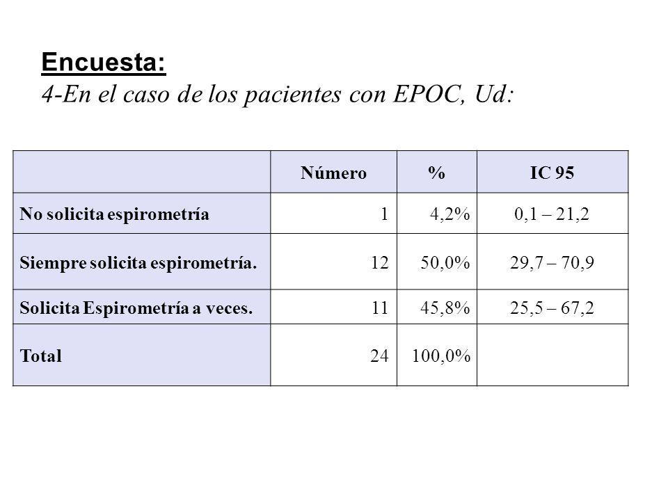 Encuesta: 6-En el caso de los pacientes asmáticos, Ud: FrecuenciaPorcentajeIC 95 Siempre solicita Espirometría 1041,7%22,1 – 63,4 Solicita espiometría a veces1458,3%36,6 – 77,9 Total24100,0%