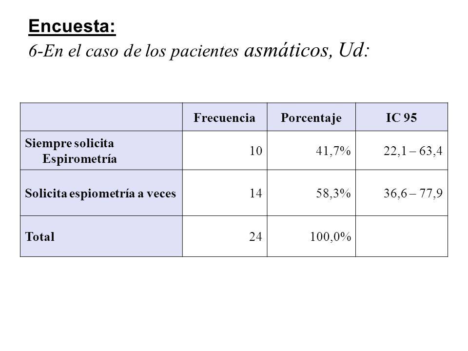 El mayor problema respecto de obtener espirometrías se debe a: Número%IC 95 Falta de adherencia del Paciente al método 833,3%15,6 – 55,3 Falta de disponibilidad de equipos937,5%18,8 – 59,4 Tiempo prolongado entre el pedido y el informe 312,5% 2,7 – 32,4 Otros416,7%4,7 – 37,4 Falta de adherencia del Paciente al método (Pediatras Vs Clínicos) RR: 1,46(0,47-4,51) - p: 0,87 Falta de adherencia del Paciente al método (Pediatras Vs Clínicos) RR: 1,46(0,47-4,51) - p: 0,87