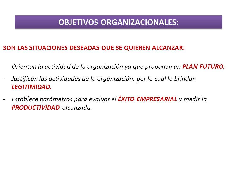 OBJETIVOS ORGANIZACIONALES: SON LAS SITUACIONES DESEADAS QUE SE QUIEREN ALCANZAR: -Orientan la actividad de la organización ya que proponen un PLAN FU
