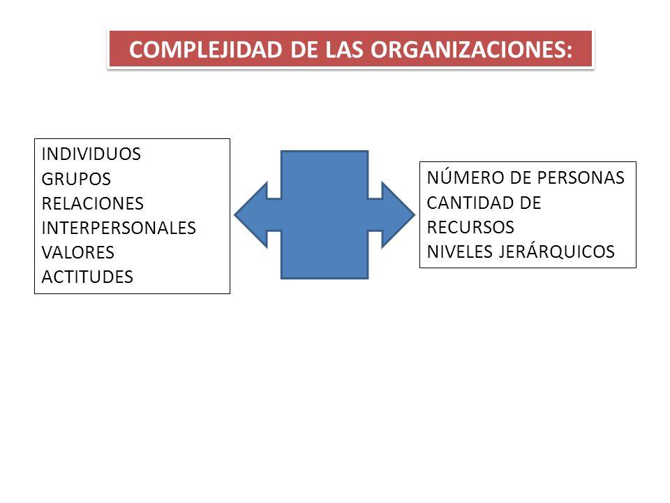 COMPLEJIDAD DE LAS ORGANIZACIONES: INDIVIDUOS GRUPOS RELACIONES INTERPERSONALES VALORES ACTITUDES NÚMERO DE PERSONAS CANTIDAD DE RECURSOS NIVELES JERÁ