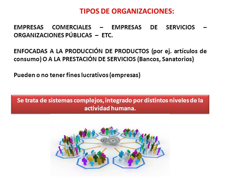 TIPOS DE ORGANIZACIONES: EMPRESAS COMERCIALES – EMPRESAS DE SERVICIOS – ORGANIZACIONES PÚBLICAS – ETC. ENFOCADAS A LA PRODUCCIÓN DE PRODUCTOS (por ej.