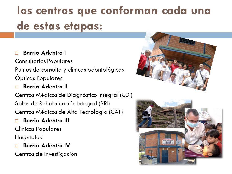 los centros que conforman cada una de estas etapas: Barrio Adentro I Consultorios Populares Puntos de consulta y clínicas odontológicas Ópticas Popula
