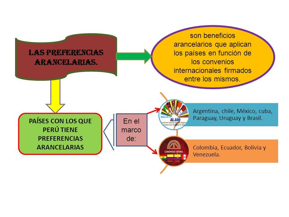 Las Preferencias Arancelarias. son beneficios arancelarios que aplican los países en función de los convenios internacionales firmados entre los mismo