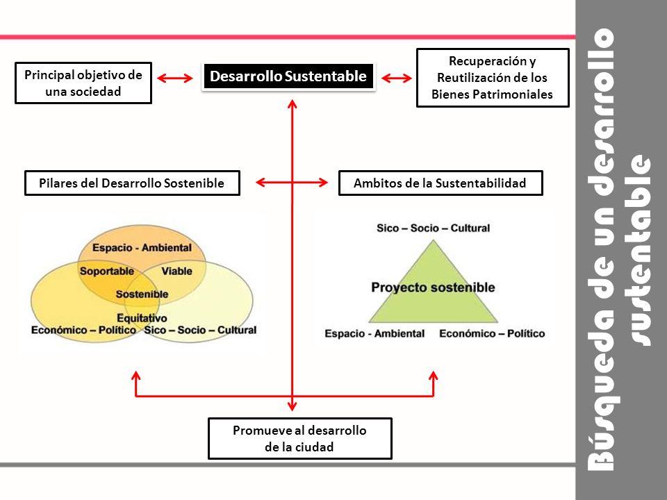 Búsqueda de un desarrollo sustentable Principal objetivo de una sociedad Desarrollo Sustentable Ambitos de la SustentabilidadPilares del Desarrollo Sostenible Promueve al desarrollo de la ciudad Recuperación y Reutilización de los Bienes Patrimoniales