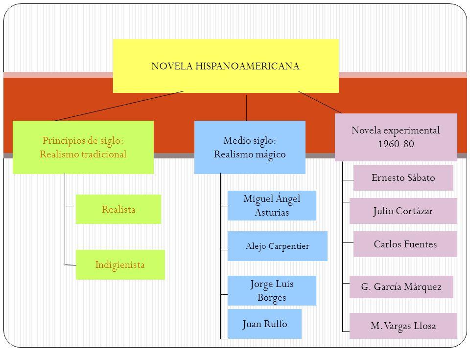NOVELA HISPANOAMERICANA Principios de siglo: Realismo tradicional Medio siglo: Realismo mágico Novela experimental 1960-80 Carlos Fuentes Julio Cortáz