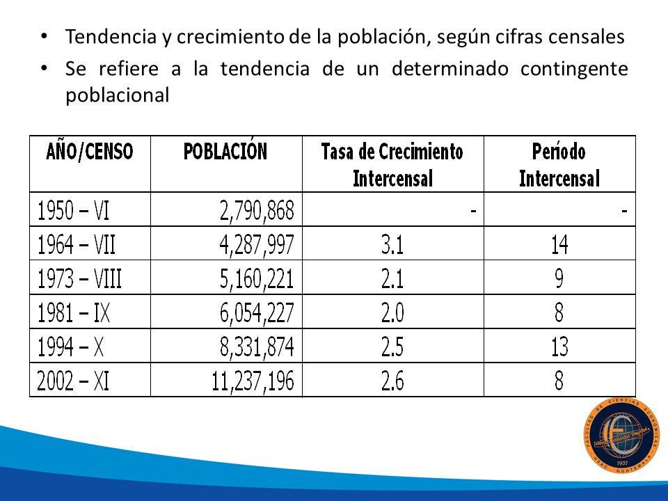 Tendencia y crecimiento de la población, según cifras censales Se refiere a la tendencia de un determinado contingente poblacional
