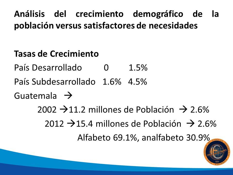 Análisis del crecimiento demográfico de la población versus satisfactores de necesidades Tasas de Crecimiento País Desarrollado 0 1.5% País Subdesarrollado 1.6% 4.5% Guatemala 2002 11.2 millones de Población 2.6% 2012 15.4 millones de Población 2.6% Alfabeto 69.1%, analfabeto 30.9%