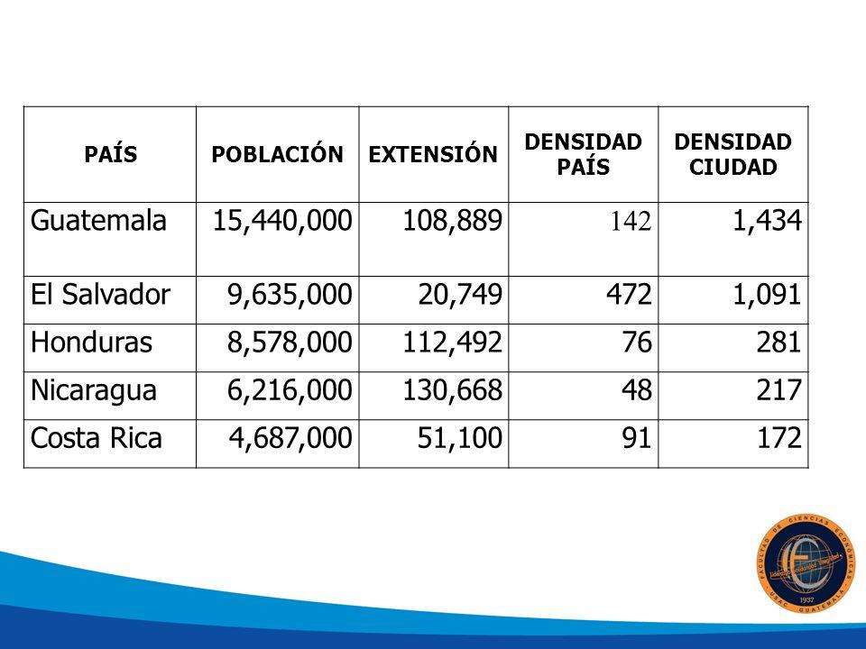 PAÍSPOBLACIÓNEXTENSIÓN DENSIDAD PAÍS DENSIDAD CIUDAD Guatemala15,440,000108,889 142 1,434 El Salvador9,635,00020,7494721,091 Honduras8,578,000112,49276281 Nicaragua6,216,000130,66848217 Costa Rica4,687,00051,10091172