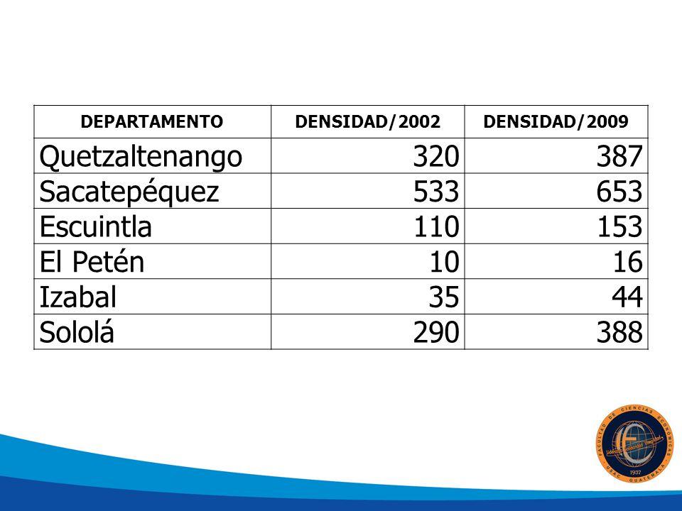 DEPARTAMENTODENSIDAD/2002DENSIDAD/2009 Quetzaltenango320387 Sacatepéquez533653 Escuintla110153 El Petén1016 Izabal3544 Sololá290388