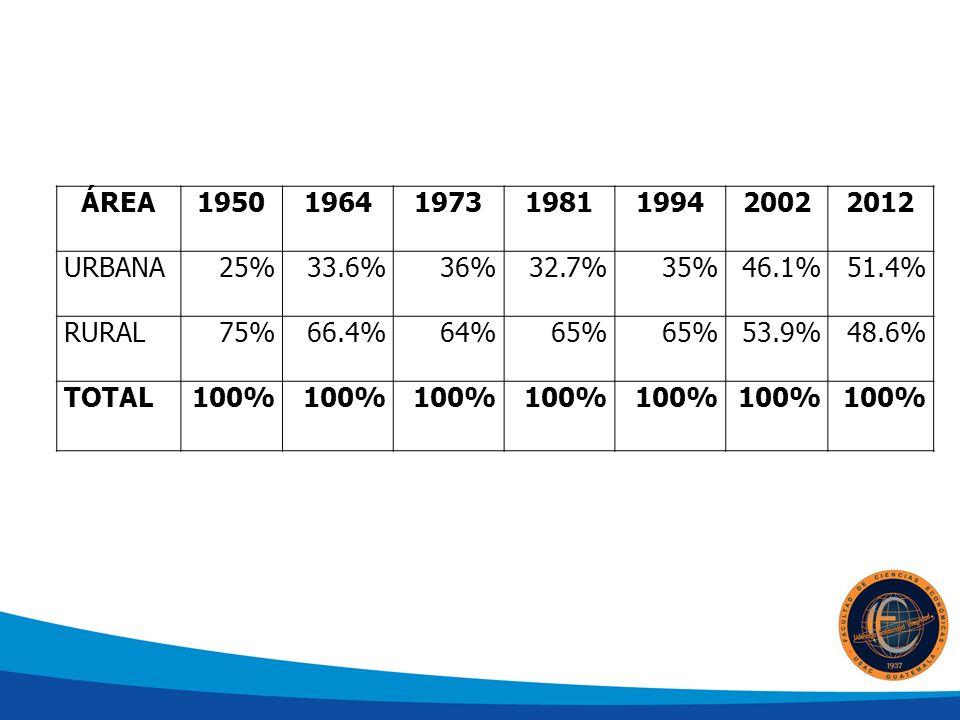 ÁREA1950196419731981199420022012 URBANA25%33.6%36%32.7%35%46.1%51.4% RURAL75%66.4%64%65% 53.9%48.6% TOTAL100%