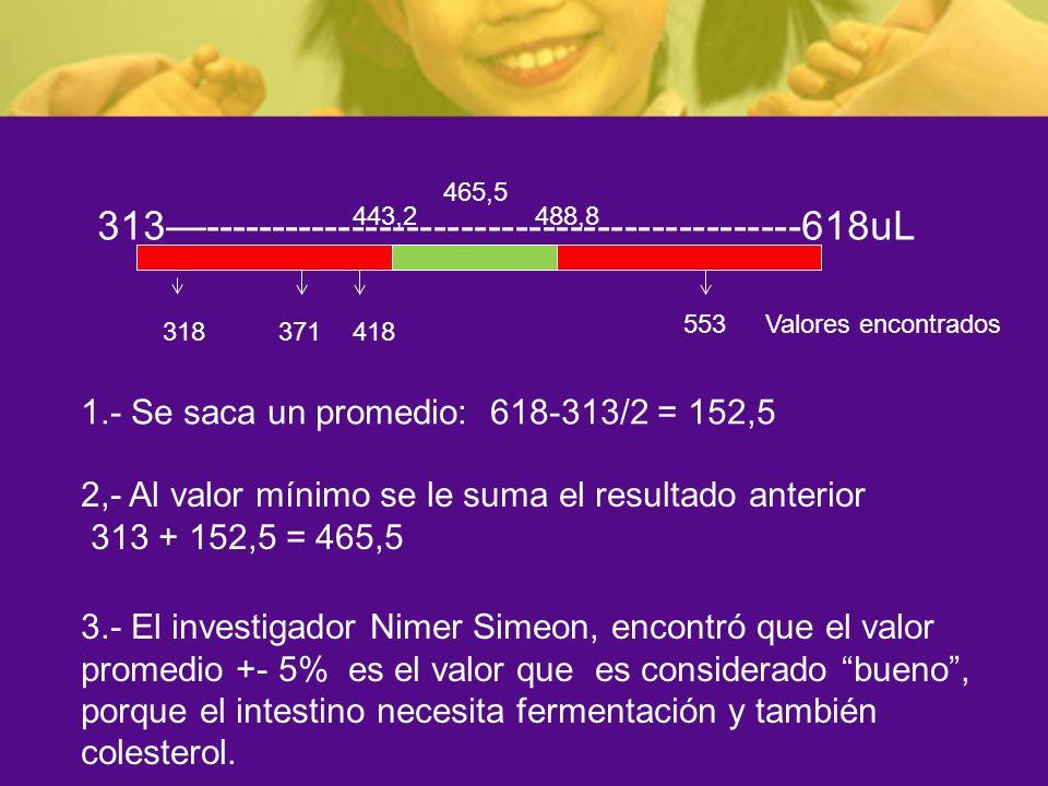 313--------------------------------------------618uL 1.- Se saca un promedio: 618-313/2 = 152,5 2,- Al valor mínimo se le suma el resultado anterior 3