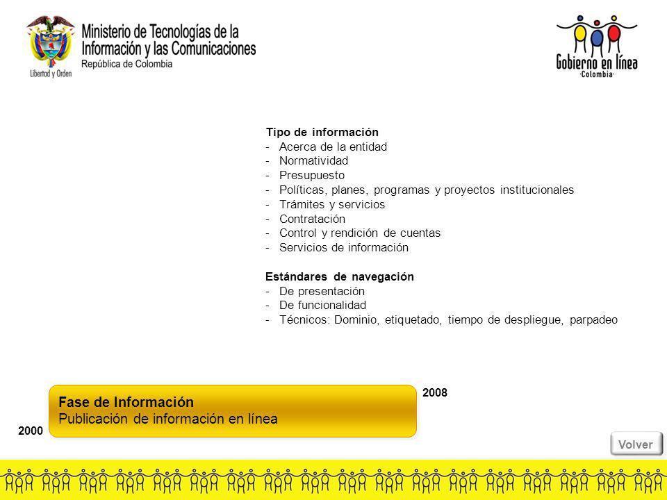 Fase de Información Publicación de información en línea Fase de Información Publicación de información en línea 2000 2008 Tipo de información -Acerca de la entidad -Normatividad -Presupuesto -Políticas, planes, programas y proyectos institucionales -Trámites y servicios -Contratación -Control y rendición de cuentas -Servicios de información Estándares de navegación -De presentación -De funcionalidad -Técnicos: Dominio, etiquetado, tiempo de despliegue, parpadeo Volver