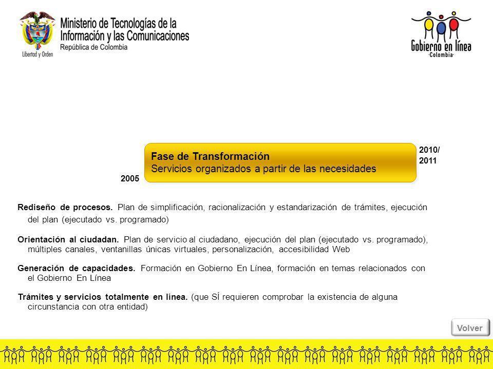 Fase de Transformación Servicios organizados a partir de las necesidades Fase de Transformación Servicios organizados a partir de las necesidades 2005 2010/ 2011 Rediseño de procesos.