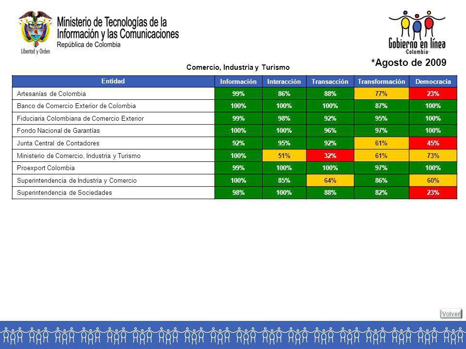 Entidad InformaciónInteracciónTransacciónTransformaciónDemocracia Artesanías de Colombia99%86%88%77%23% Banco de Comercio Exterior de Colombia100% 87%100% Fiduciaria Colombiana de Comercio Exterior99%98%92%95%100% Fondo Nacional de Garantías100% 96%97%100% Junta Central de Contadores92%95%92%61%45% Ministerio de Comercio, Industria y Turismo100%51%32%61%73% Proexport Colombia99%100% 97%100% Superintendencia de Industria y Comercio100%85%64%86%60% Superintendencia de Sociedades98%100%88%82%23% Comercio, Industria y Turismo *Agosto de 2009 Volver