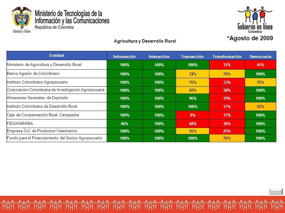 Agricultura y Desarrollo Rural *Agosto de 2009 Entidad InformaciónInteracciónTransacciónTransformaciónDemocracia Ministerio de Agricultura y Desarrollo Rural 100% 31%41% Banco Agrario de Colombiano 100% 72%78%100% Instituto Colombiano Agropecuario 100% 76%33%70% Corporación Colombiana de Investigación Agropecuaria 100% 60%38%100% Almacenes Generales de Depósito 100% 96%19%100% Instituto Colombiano de Desarrollo Rural 100% 17%55% Caja de Compensación Rural Campesina 100% 9%17%100% FIDUAGRARIA 96%100%48%18%100% Empresa Col.