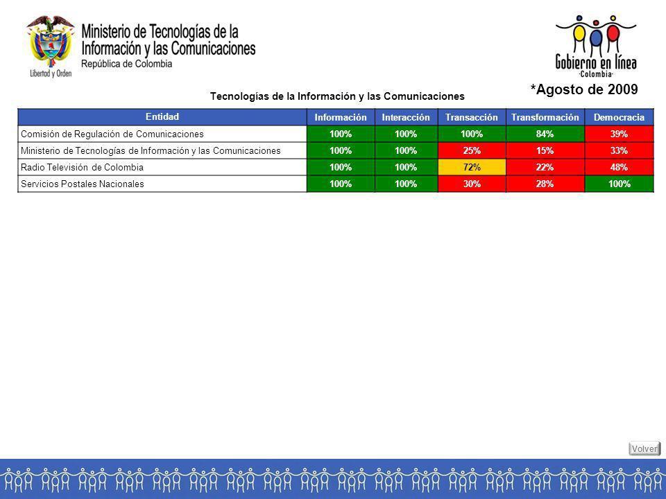 Entidad InformaciónInteracciónTransacciónTransformaciónDemocracia Comisión de Regulación de Comunicaciones100% 84%39% Ministerio de Tecnologías de Información y las Comunicaciones100% 25%15%33% Radio Televisión de Colombia100% 72%22%48% Servicios Postales Nacionales100% 30%28%100% Tecnologías de la Información y las Comunicaciones *Agosto de 2009 Volver