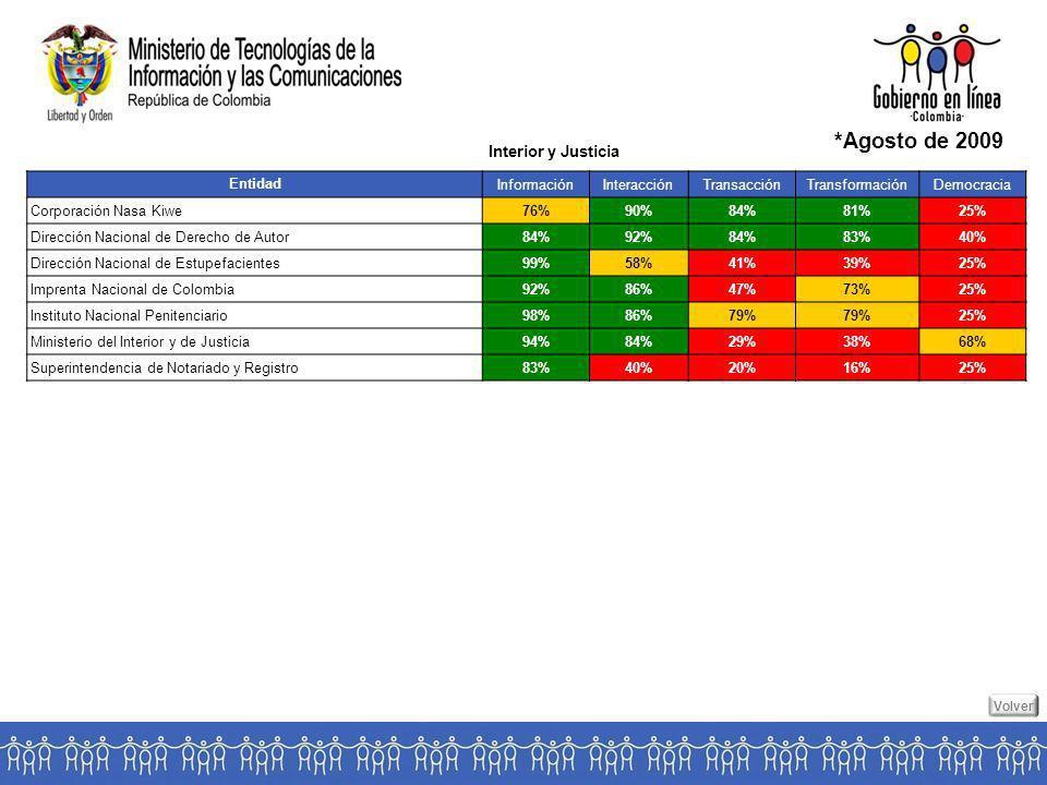 Entidad InformaciónInteracciónTransacciónTransformaciónDemocracia Corporación Nasa Kiwe76%90%84%81%25% Dirección Nacional de Derecho de Autor84%92%84%83%40% Dirección Nacional de Estupefacientes99%58%41%39%25% Imprenta Nacional de Colombia92%86%47%73%25% Instituto Nacional Penitenciario98%86%79% 25% Ministerio del Interior y de Justicia94%84%29%38%68% Superintendencia de Notariado y Registro83%40%20%16%25% Interior y Justicia *Agosto de 2009 Volver