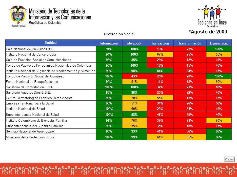 *Agosto de 2009 Entidad InformaciónInteracciónTransacciónTransformaciónDemocracia Caja Nacional de Previsión EICE97%100%13%25%100% Instituto Nacional de Cancerología94%100%67%25%55% Caja de Previsión Social de Comunicaciones98%85%29%12%15% Fondo de Pasivo de Ferrocarriles Nacionales de Colombia95%100%16%15%40% Instituto Nacional de Vigilancia de Medicamentos y Alimentos99%98%84%34%15% Fondo de Previsión Social del Congreso100%43%25%28%100% Fondo Nacional de Estupefacientes95%51%11%13%60% Sanatorio de Contratación E.S.E.100% 37%22%40% Sanatorio Agua de Dios E.S.E.86%98%25%22%40% Centro Dermatológico Federico Lleras Acosta99%70%55%15% Empresa Territorial para la Salud96%51%34%26%50% Instituto Nacional de Salud100%60%29%34%15% Superintendencia Nacional de Salud100%98%47%35%40% Instituto Colombiano de Bienestar Familiar91%76%39%21%70% Superintendencia del Subsidio Familiar93%55%35%18%15% Servicio Nacional de Aprendizaje85%93%41%36%86% Ministerio de la Protección Social100%99%61%65%86% Protección Social Volver