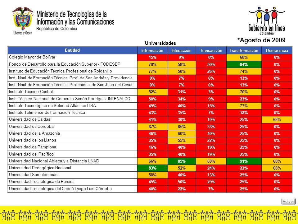 EntidadInformaciónInteracciónTransacciónTransformaciónDemocracia Colegio Mayor de Bolívar 15%9%0%68%0% Fondo de Desarrollo para la Educación Superior - FODESEP 70%58%50%84%0% Instituto de Educación Técnica Profesional de Roldanillo 77%58%26%74%0% Inst.