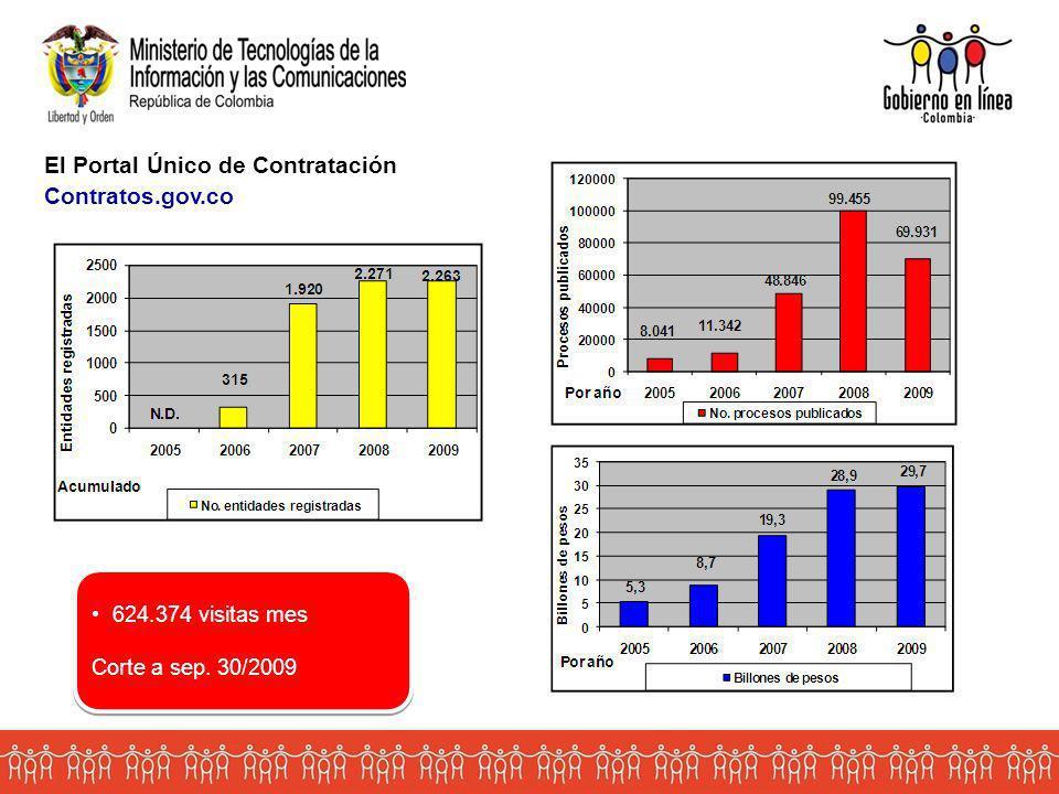 El Portal Único de Contratación Contratos.gov.co 624.374 visitas mes Corte a sep.