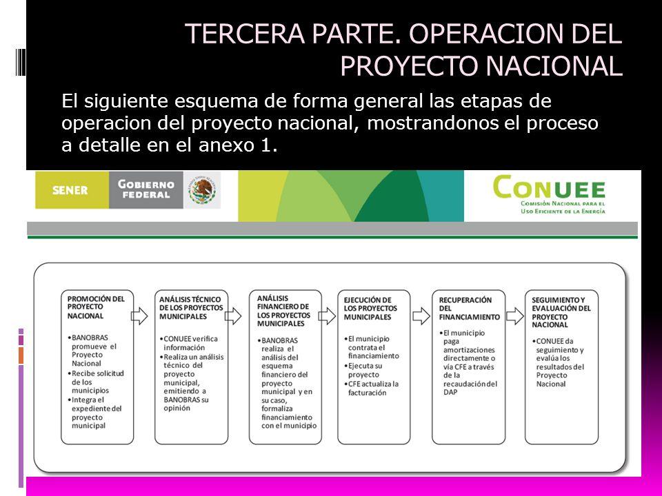 TERCERA PARTE. OPERACION DEL PROYECTO NACIONAL El siguiente esquema de forma general las etapas de operacion del proyecto nacional, mostrandonos el pr