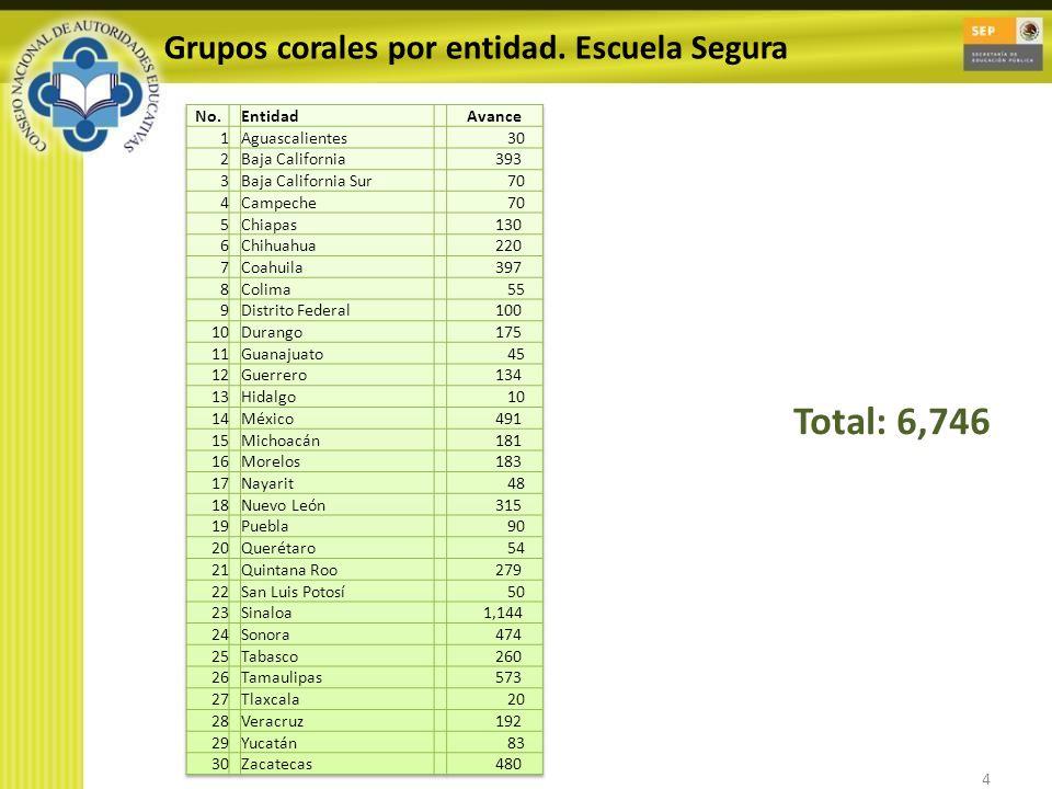 4 Grupos corales por entidad. Escuela Segura Total: 6,746